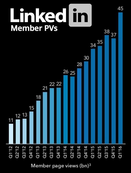 LinkedIn-Usage-Statistics-2016