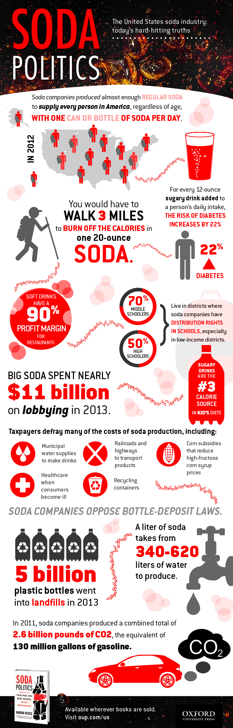 Soda Industry Facts