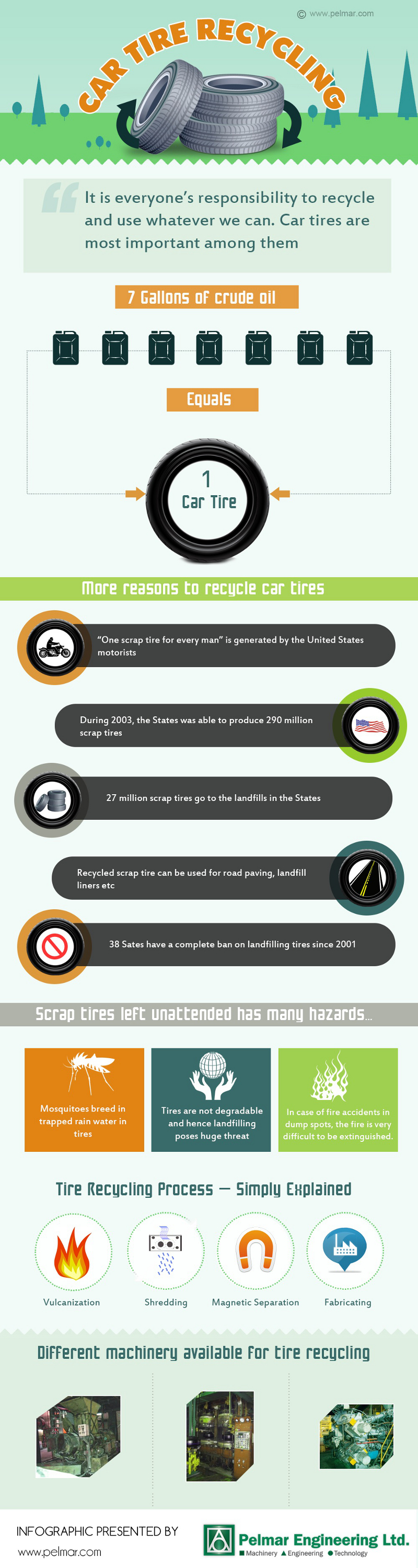 Tire Disposal Facts