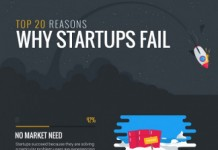Top 20 Reasons Why New Businesses Fail