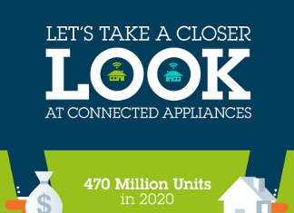 28 Curious Appliance Industry Trends