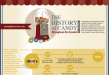 29 Captivating Candy Industry Trends