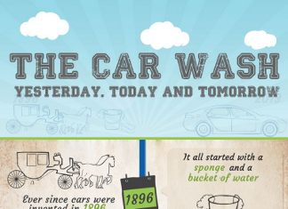 31 Amazing Car Wash Industry Trends