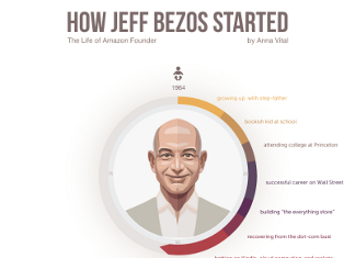 How Jeff Bezos Grew His Net Worth to $59 Billion
