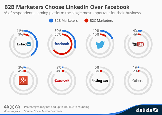 LinkedIn-B2B-Marketing-Statistics-2016