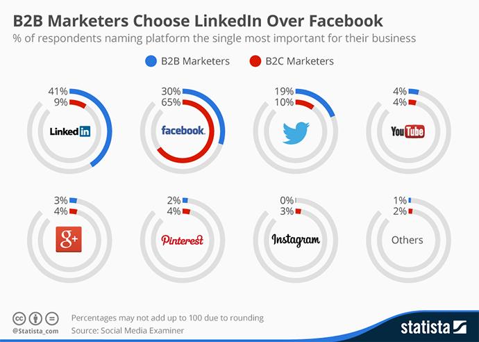 LinkedIn-B2B-Marketing-Statistics-2016