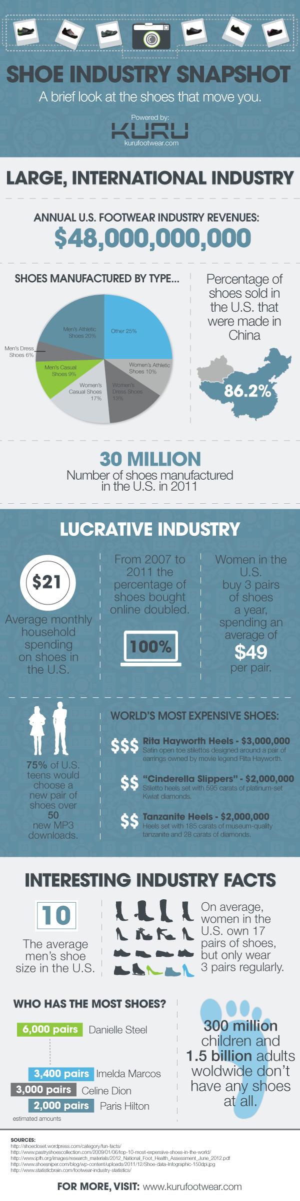 Shoe Industry