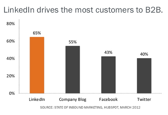 linkedin-customer-acquisition-statistics-b2b-2016-b