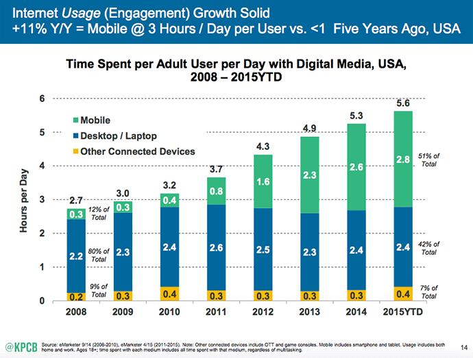 mobile-phone-visitors-blog-statistics
