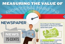 19 Important Promotional Products Industry Trends