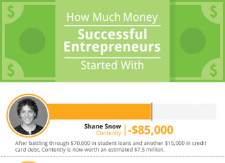 25 Most Successful Bootstrapping Entrepreneurs
