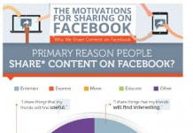 9 Motivations Behind Facebook Sharing