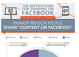 9 Motivations Behind Facebook Sharing