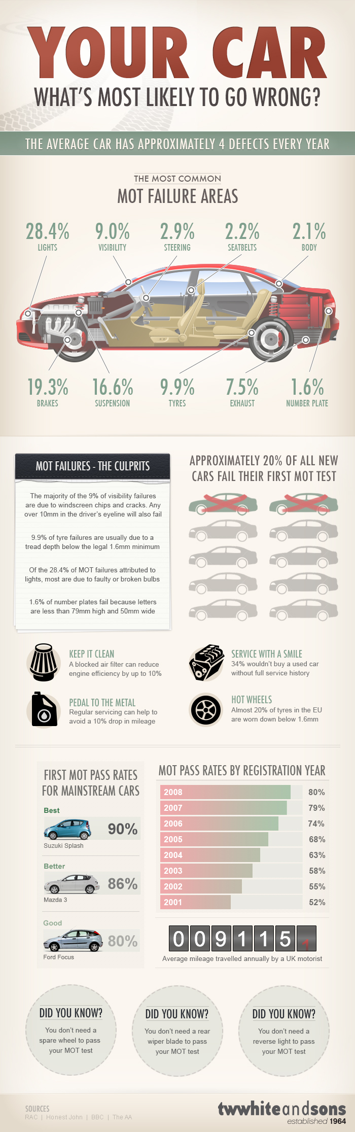 Auto Repair Facts