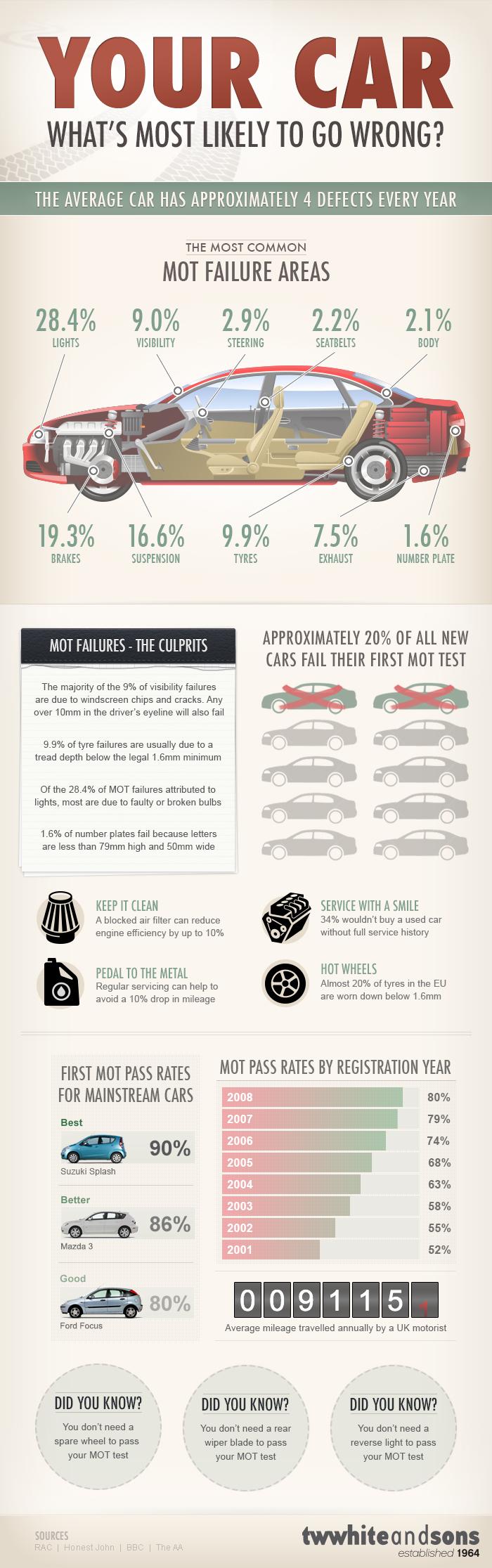 Auto Repair Facts