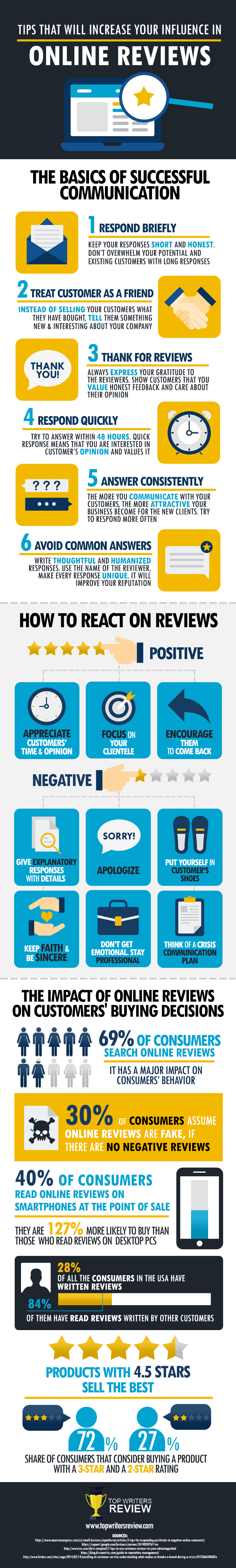 Responding-to-Customer-Reviews