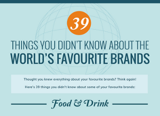 39 Awesome Facts About Billion Dollar Brands