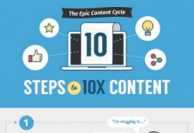 10 Tips for Creating Epic Content