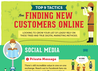 9 Best Ways to Find New Customers Online