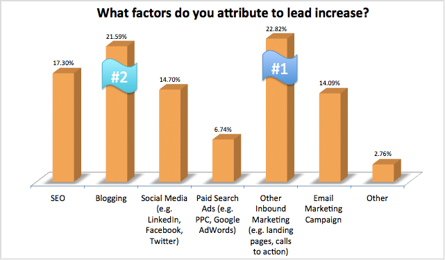 blogging-leads-customer-acquistion-statistics