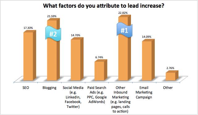 blogging-leads-customer-acquistion-statistics