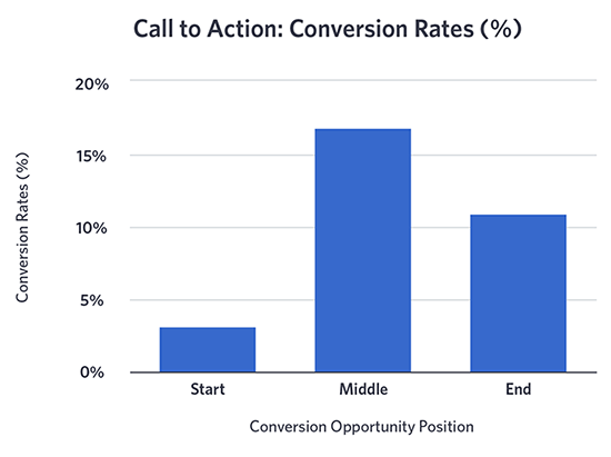 call-to-action-conversion-rates-by-location