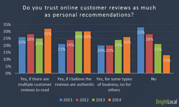 online-review-recommendations-statistics