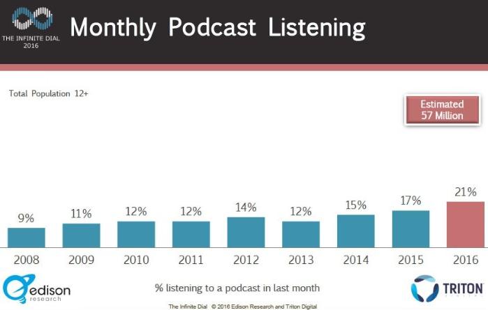 podcast-statistics-2016