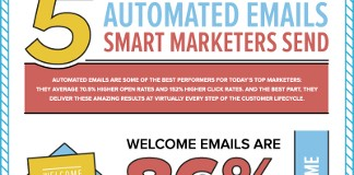 5 Types of Automated Emails that Deliver the Most Sales