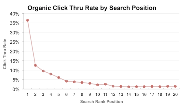 Google-Organic-Click-Through-Rate-By-SERP-Positions-2
