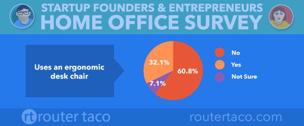 ergonomic-chair-statistics