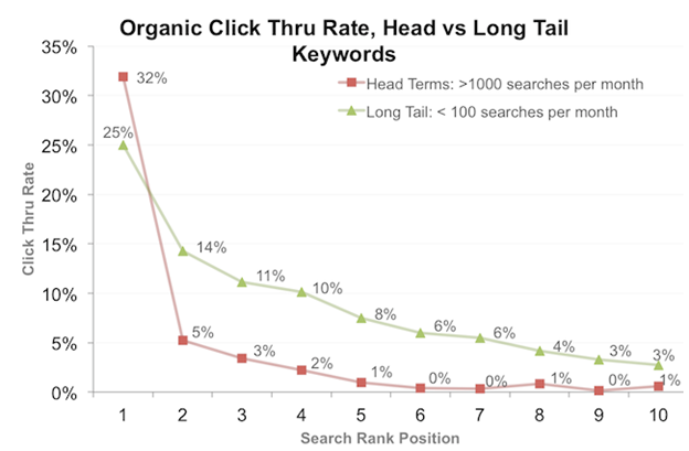 long-tail-keyword-phrases-google-organic-click-through-rates