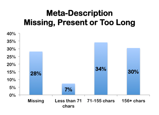 meta-description-chart-stats-character-length