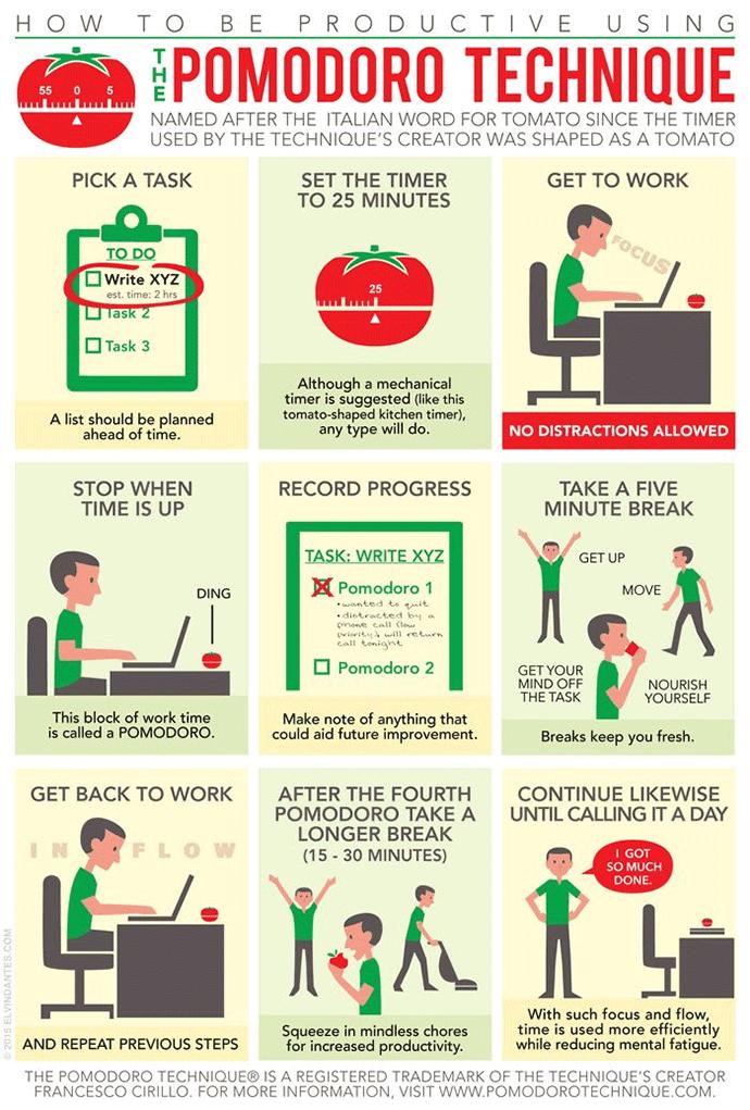 pomodoro-technique-infographic-on-productivity