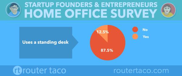 standing-desk-statistics