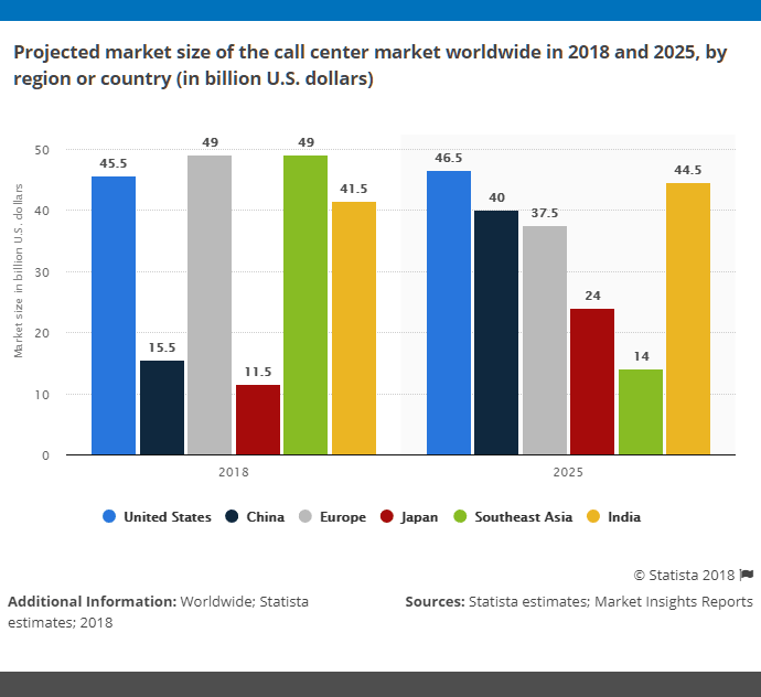 call-center-industry-statistics-market-size-and-forecast