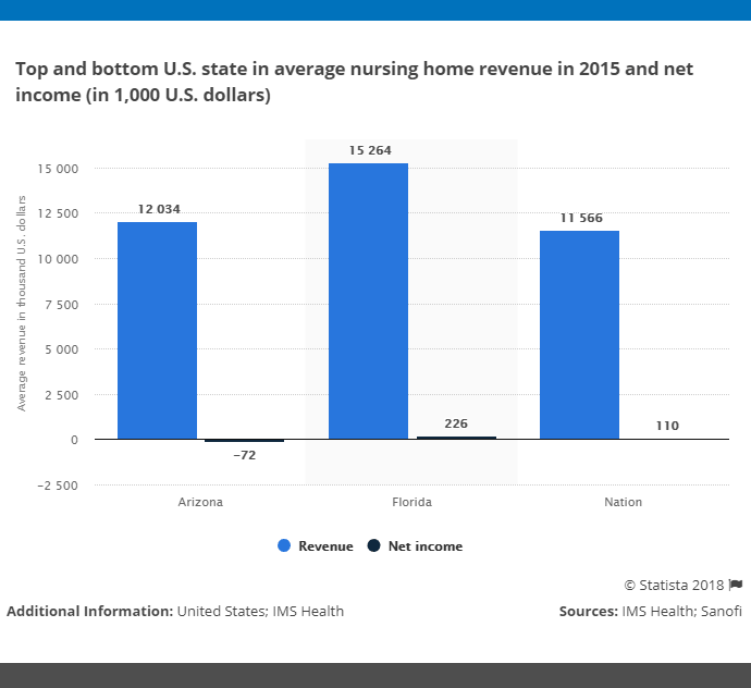 nursing-home-industry-statistics