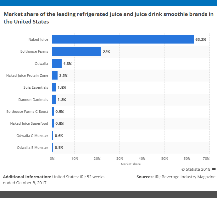 smoothie-industry-statistics-united-states