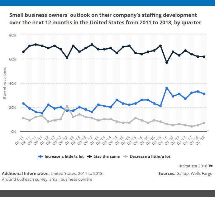 staffing-company-statistics