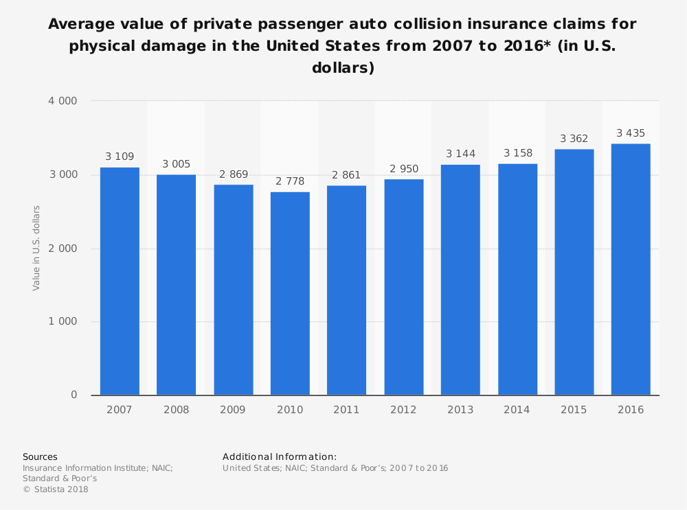 auto-collision-repair-industry-statistics