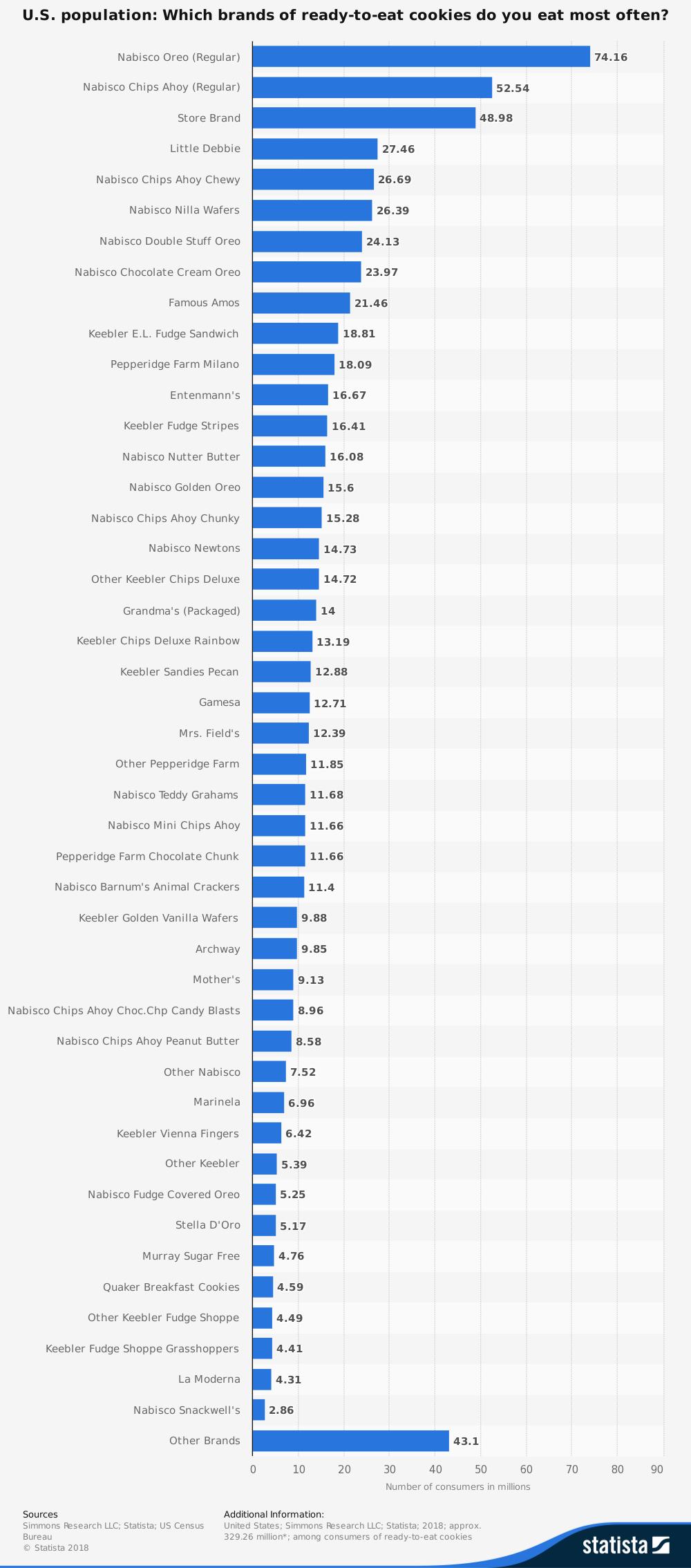 cookie-industry-statistics