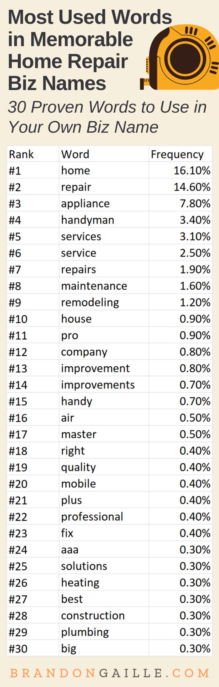 Home Repair Business Name Ideas
