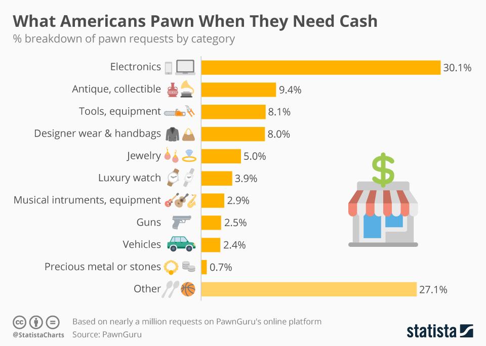 pawn-shop-stats