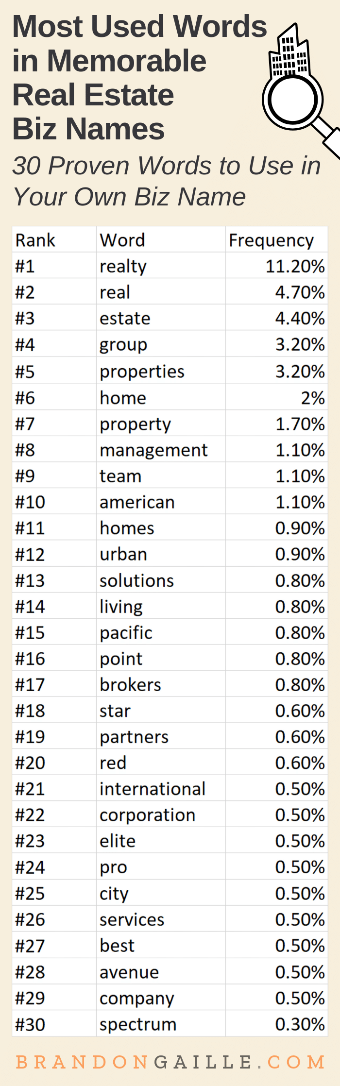 Real Estate Company Name Ideas