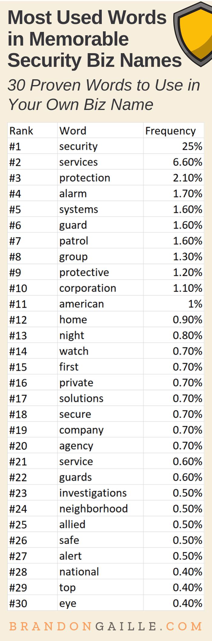 Security Company Name Ideas