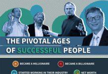 17 Origin Stories of Billionaire Entrepreneurs