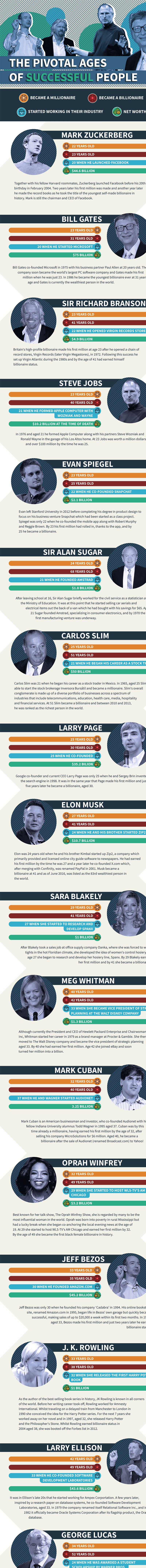 Billionaire-Entrepreneurs