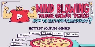 7 Proven Ways to Get More YouTube Subscribers