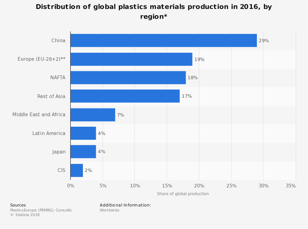 Global Plastics Industry Statistics