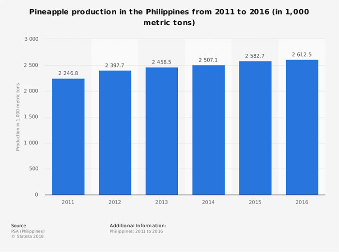 Pineapple-Industry-Statistics-Phillipines-Production